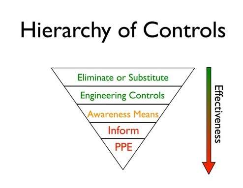 Figure 1: Hierarrchy of Controls
