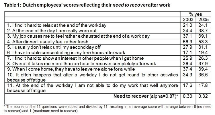 Dutch Employees Scores Recover Work.jpg