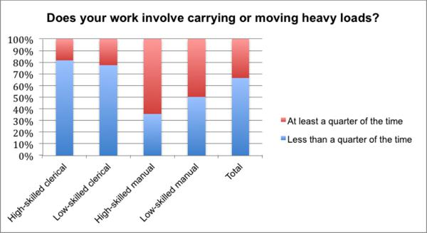 Risk Factors For Musculoskeletal Disorders In Manual Handling Of