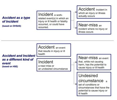 Accidents And Incidents: Oshwiki