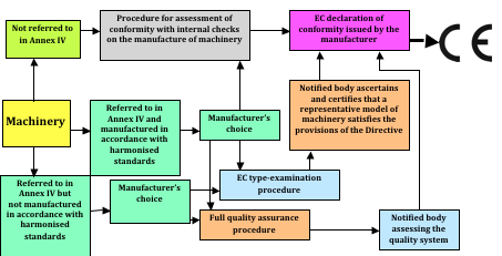 Safety Of Machinery And Work Equipment Oshwiki