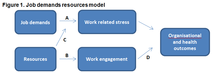 Work engagement: drivers and effects - OSHWiki