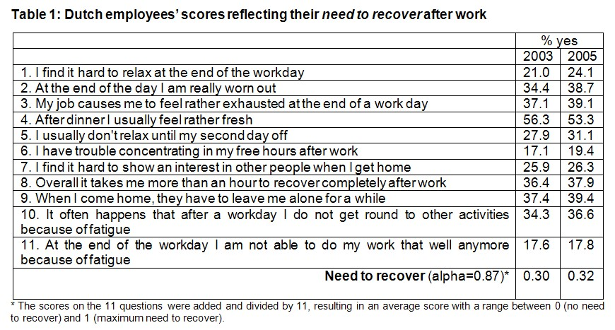 questionnaire on stress management among bank employees ¾ the primary aim for the study is to analysis the job stress among the public sector bank employees in chennai v secondary objective ¾ to examine what is the effect of stress on work factors (eg, morale, job satisfaction, task effort, organizational.
