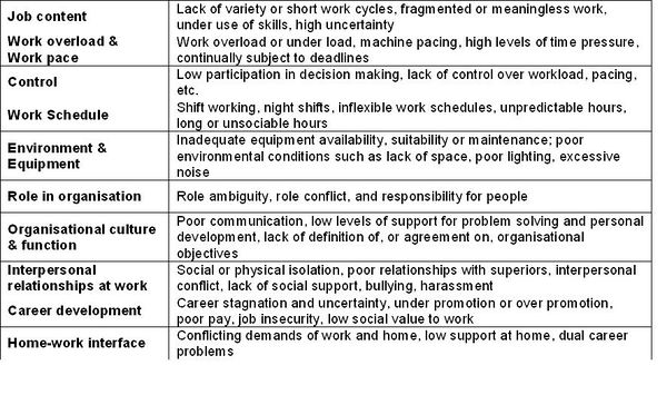 Psychosocial risks and workers health OSHWiki – Sample Psychosocial Assessment