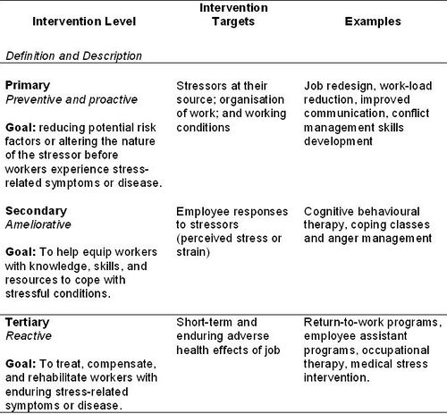 work related stress nature and management oshwiki managing and preventing work related stress
