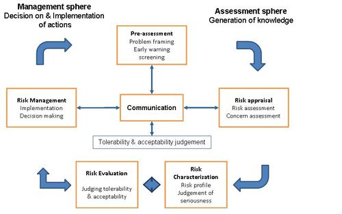 Occupational Safety And Health Management And Risk Governance