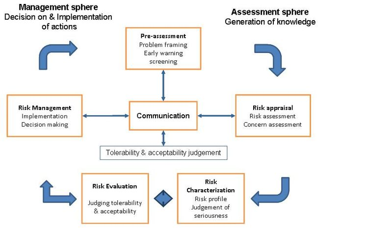 environmental risk perception essay Environmental risk perception in this essay i have chosen to select pollution as an environmental risk that i would like to examine different.