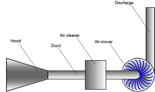 Exhaust Ventilation Systems ~ The use of local exhaust ventilation for reducing worker