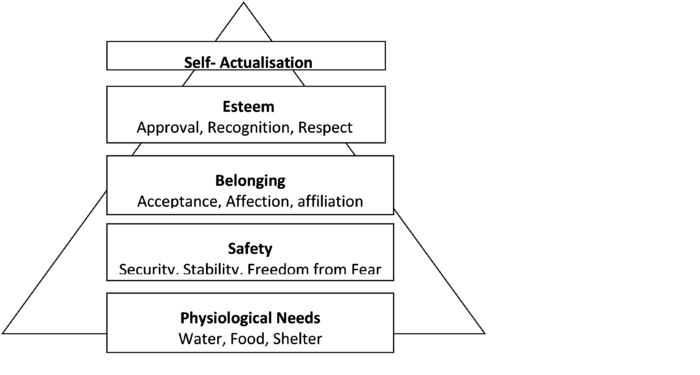 job satisfaction theories and definitions oshwiki figure 1 maslow s five level hierarchy