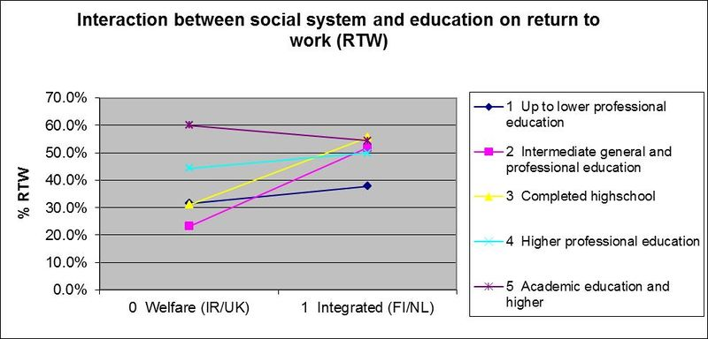 Figure 1: The interaction between education and the social system in relation to chance of return to work[12]